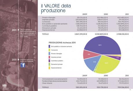 Copertina del Bilancio Sociale della Coop Progetto Emmaus